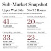 Sub-Market Snapshot: Upper West Side 5 Room Co-Ops