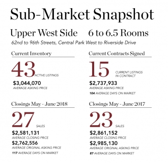 Sub-Market Snapshot: Upper West Side 6 Room Co-Ops