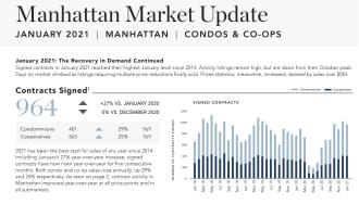 Manhattan Market Update January 2021