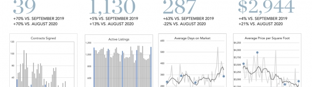 September 2020 Manhattan $5M+ Report