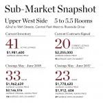UWS-Sub-Market-Snapshot-small